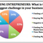 2009 07 23 0033 150x150 10 Reasons Young Entrepreneurs Fail
